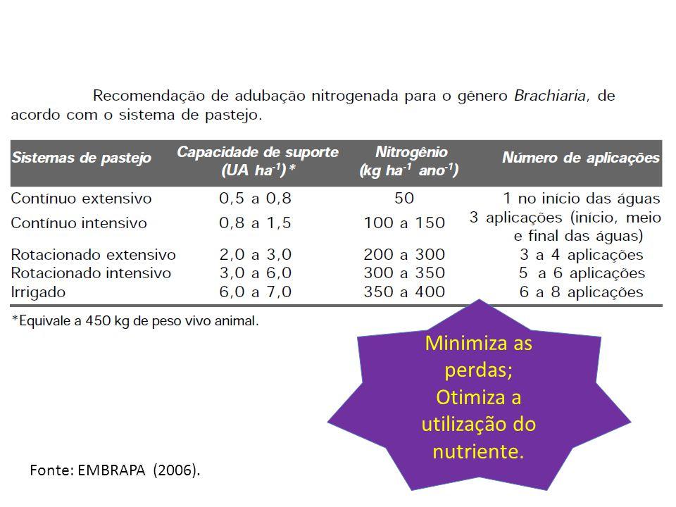 Fonte: EMBRAPA (2006). Minimiza as perdas; Otimiza a utilização do nutriente.