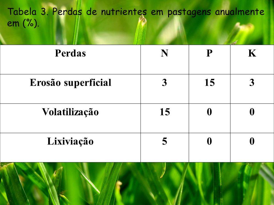 PerdasNPK Erosão superficial3153 Volatilização1500 Lixiviação500 Tabela 3. Perdas de nutrientes em pastagens anualmente em (%).