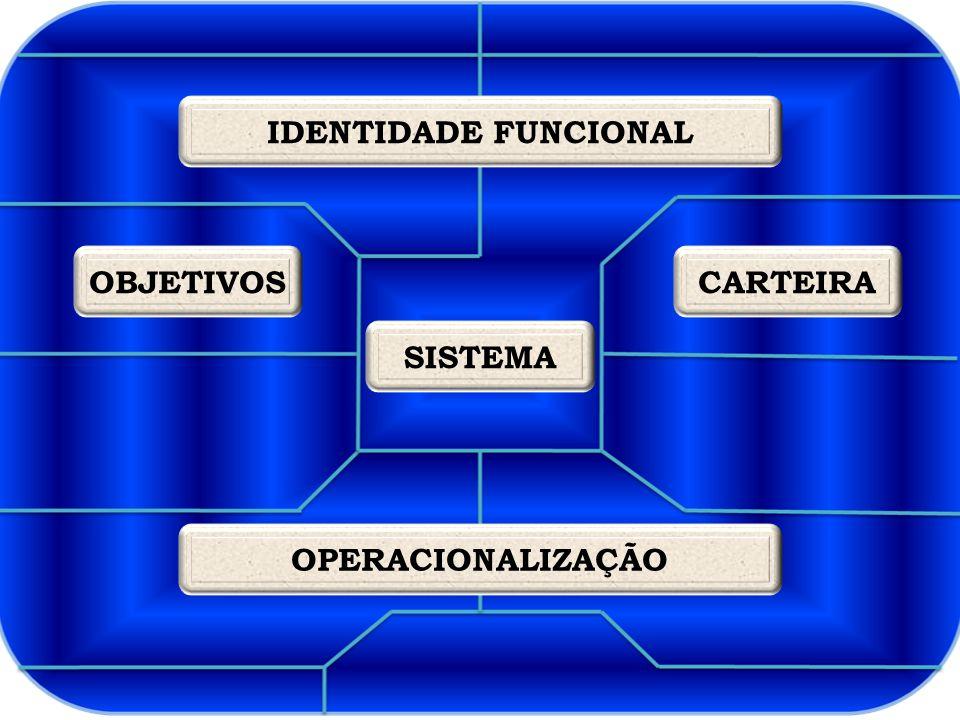 OBJETIVOSCARTEIRA SISTEMA IDENTIDADE FUNCIONAL OPERACIONALIZAÇÃO