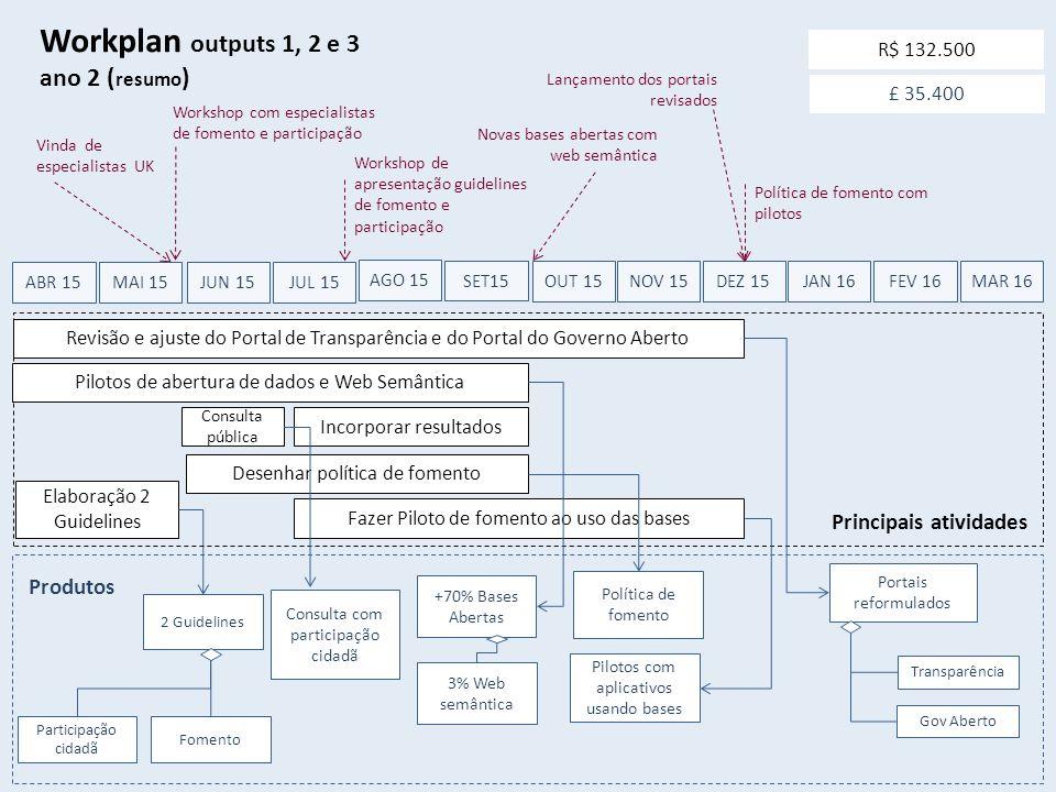 JUL 15 Workplan outputs 1, 2 e 3 ano 2 ( resumo ) AGO 15 SET15 OUT 15 NOV 15 DEZ 15 Elaboração 2 Guidelines JAN 16 FEV 16 MAR 16 Vinda de especialista