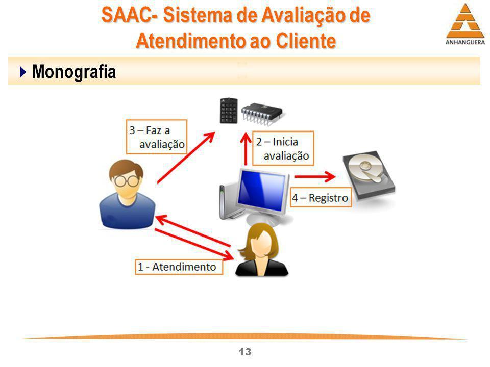 13  Monografia SAAC- Sistema de Avaliação de Atendimento ao Cliente
