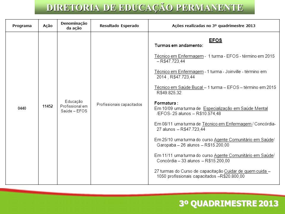 DIRETORIA DE EDUCAÇÃO PERMANENTE ProgramaAção Denominação da ação Resultado EsperadoAções realizadas no 3º quadrimestre 2013 0440 11452 Educação Profi