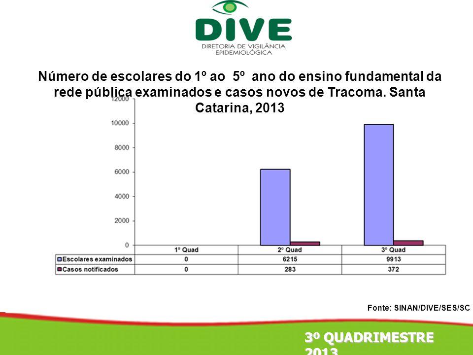 Número de escolares do 1º ao 5º ano do ensino fundamental da rede pública examinados e casos novos de Tracoma. Santa Catarina, 2013 Fonte: SINAN/DIVE/