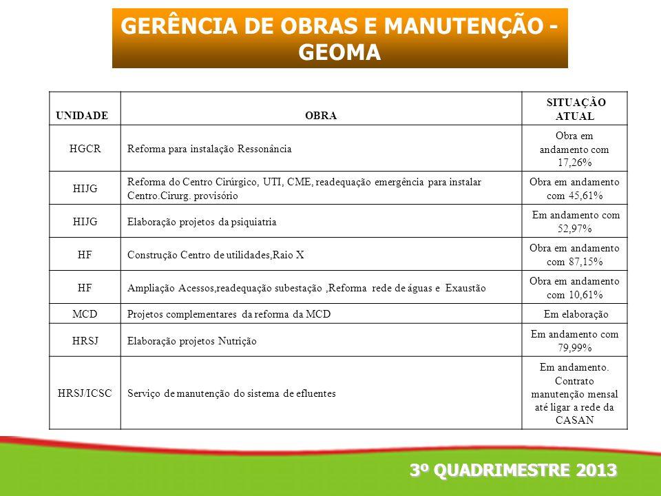 3º QUADRIMESTRE 2013 GERÊNCIA DE OBRAS E MANUTENÇÃO - GEOMA UNIDADEOBRA SITUAÇÃO ATUAL HGCRReforma para instalação Ressonância Obra em andamento com 1