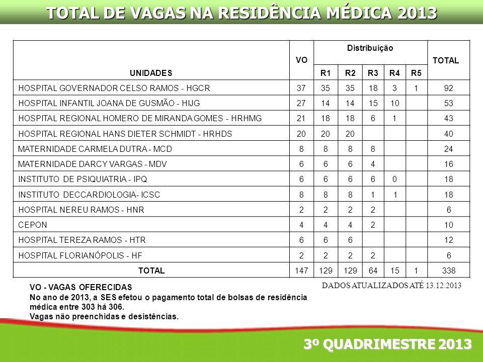 TOTAL DE VAGAS NA RESIDÊNCIA MÉDICA 2013 UNIDADES VO Distribuição TOTAL R1R2R3R4R5 HOSPITAL GOVERNADOR CELSO RAMOS - HGCR3735 183192 HOSPITAL INFANTIL