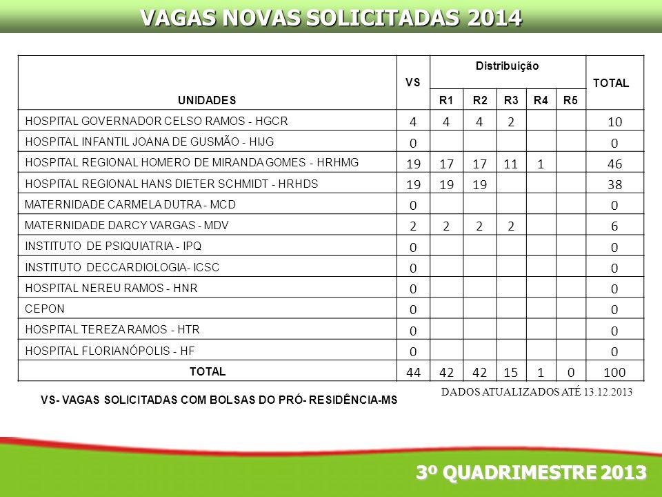 VAGAS NOVAS SOLICITADAS 2014 UNIDADES VS Distribuição TOTAL R1R2R3R4R5 HOSPITAL GOVERNADOR CELSO RAMOS - HGCR 4442 10 HOSPITAL INFANTIL JOANA DE GUSMÃ