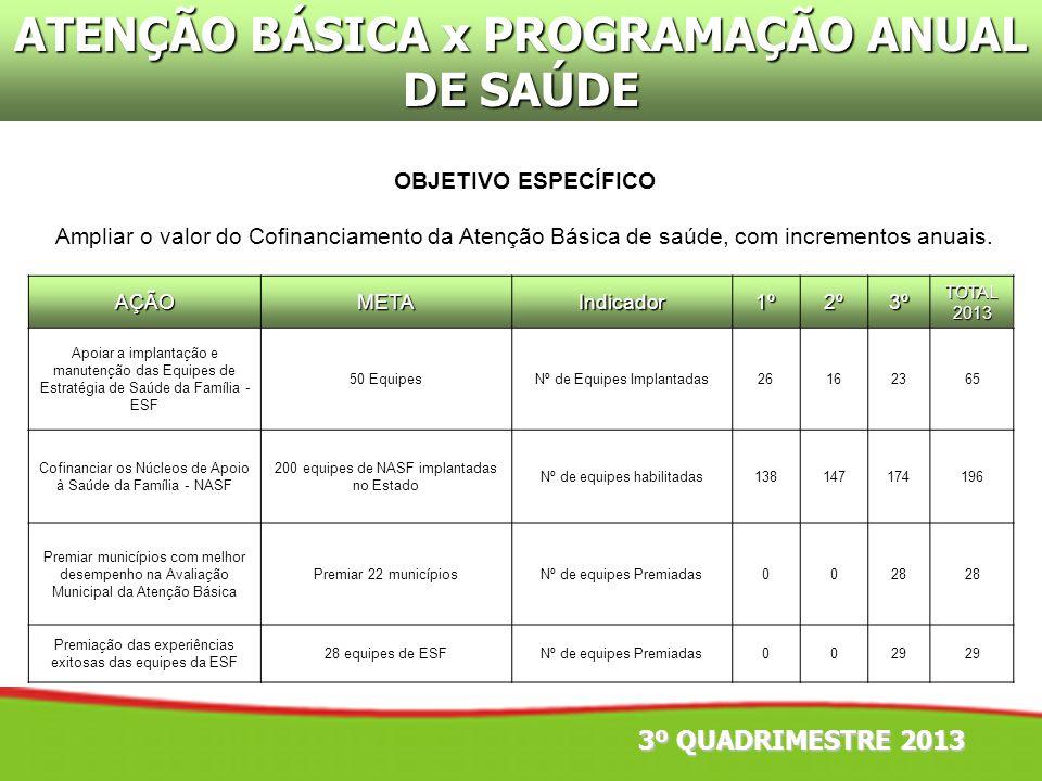 ATENÇÃO BÁSICA x PROGRAMAÇÃO ANUAL DE SAÚDE OBJETIVO ESPECÍFICO Ampliar o valor do Cofinanciamento da Atenção Básica de saúde, com incrementos anuais.