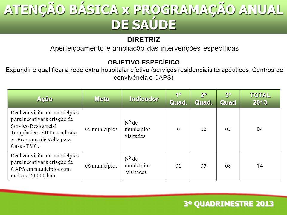 ATENÇÃO BÁSICA x PROGRAMAÇÃO ANUAL DE SAÚDE OBJETIVO ESPECÍFICO Expandir e qualificar a rede extra hospitalar efetiva (serviços residenciais terapêuti