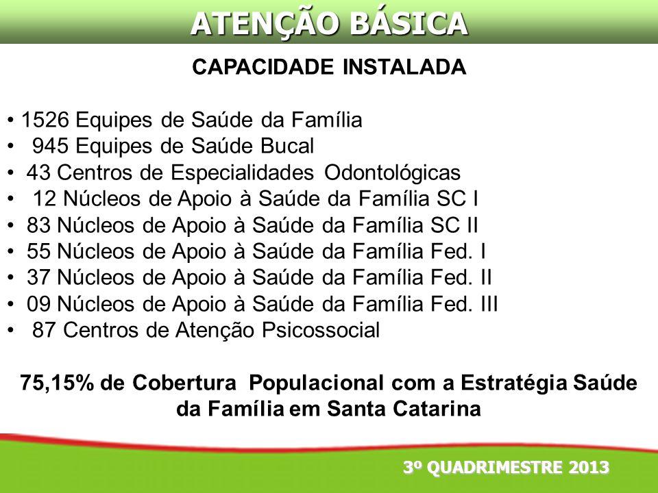 ATENÇÃO BÁSICA CAPACIDADE INSTALADA 1526 Equipes de Saúde da Família 945 Equipes de Saúde Bucal 43 Centros de Especialidades Odontológicas 12 Núcleos