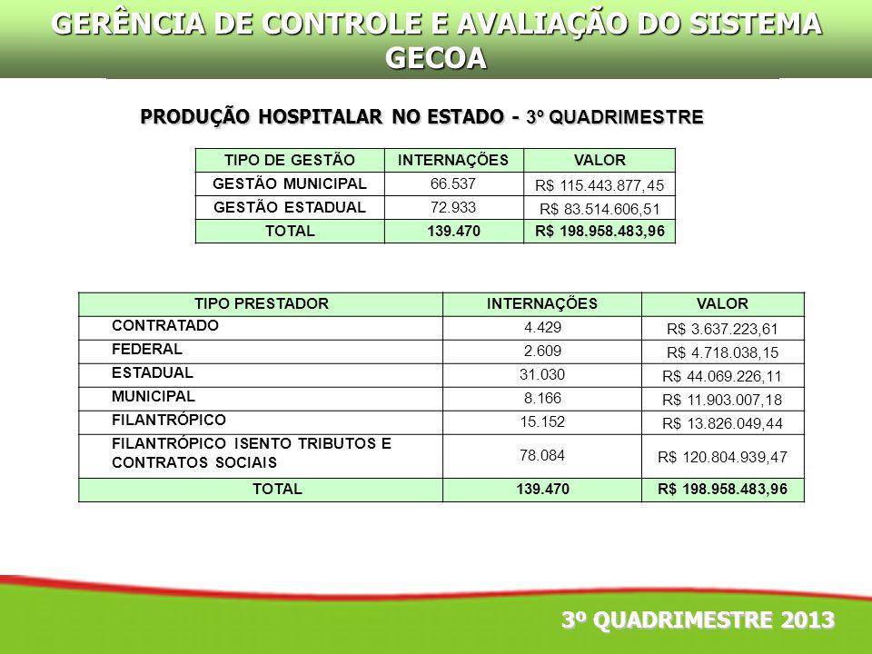 3º QUADRIMESTRE 2013 PRODUÇÃO HOSPITALAR NO ESTADO - 3º QUADRIMESTRE GERÊNCIA DE CONTROLE E AVALIAÇÃO DO SISTEMA GECOA TIPO DE GESTÃOINTERNAÇÕESVALOR