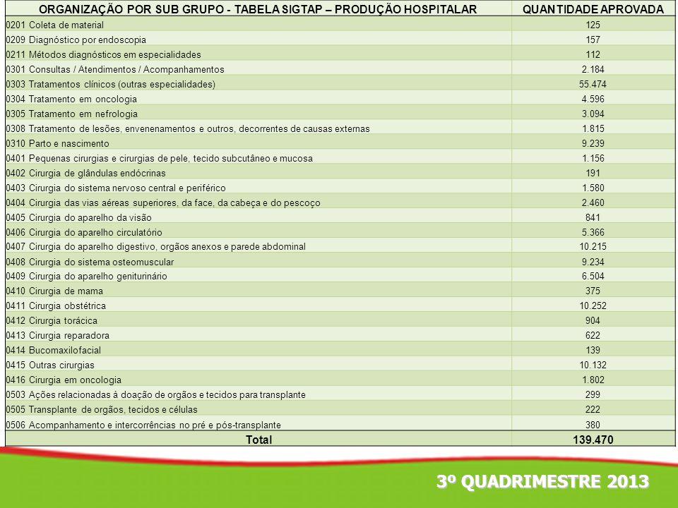 3º QUADRIMESTRE 2013 ORGANIZAÇÃO POR SUB GRUPO - TABELA SIGTAP – PRODUÇÃO HOSPITALARQUANTIDADE APROVADA 0201 Coleta de material125 0209 Diagnóstico po