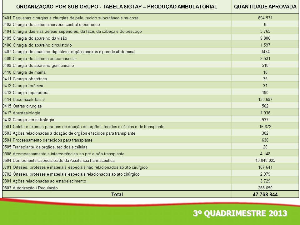 3º QUADRIMESTRE 2013 ORGANIZAÇÃO POR SUB GRUPO - TABELA SIGTAP – PRODUÇÃO AMBULATORIALQUANTIDADE APROVADA 0401 Pequenas cirurgias e cirurgias de pele,