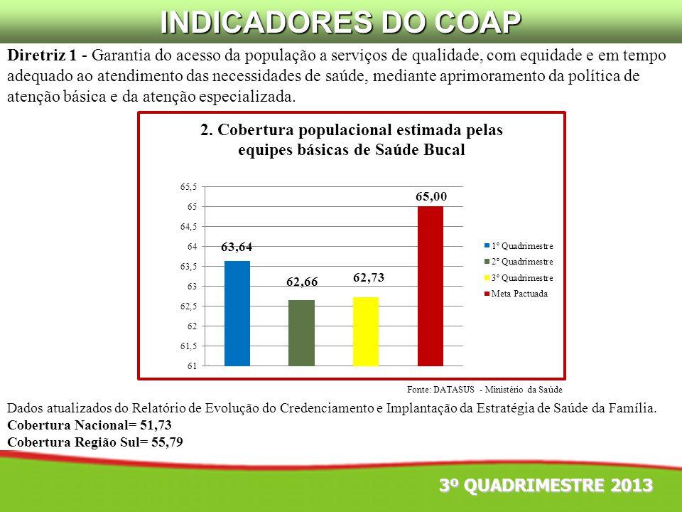 Fonte: DATASUS - Ministério da Saúde Diretriz 1 - Garantia do acesso da população a serviços de qualidade, com equidade e em tempo adequado ao atendim