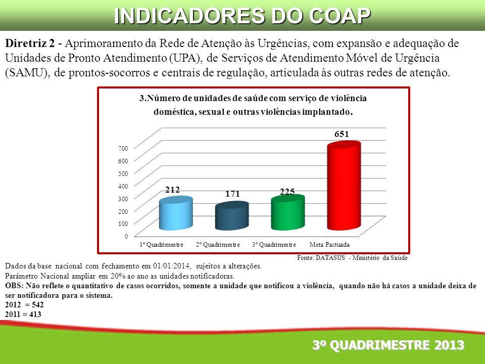 Fonte: DATASUS - Ministério da Saúde Diretriz 2 - Aprimoramento da Rede de Atenção às Urgências, com expansão e adequação de Unidades de Pronto Atendi