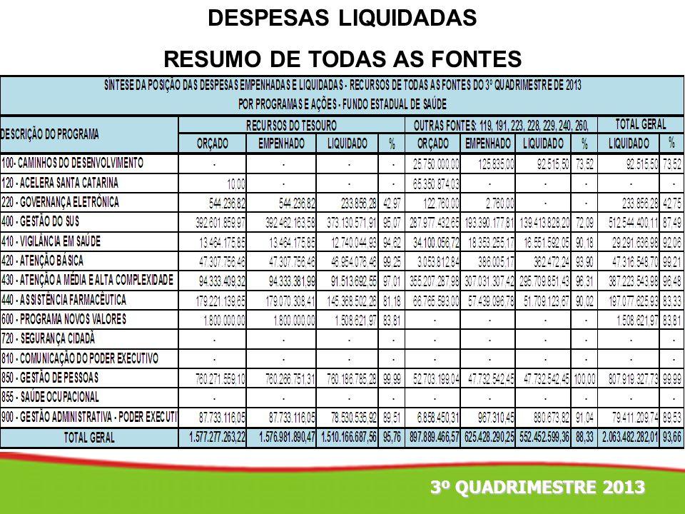 DESPESAS LIQUIDADAS RESUMO DE TODAS AS FONTES 3º QUADRIMESTRE 2013