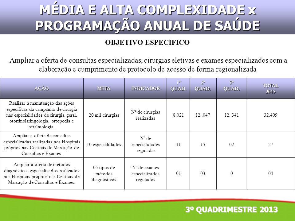 3º QUADRIMESTRE 2013 OBJETIVO ESPECÍFICO Ampliar a oferta de consultas especializadas, cirurgias eletivas e exames especializados com a elaboração e c