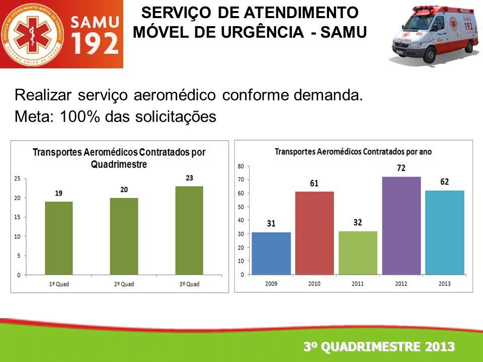 SERVIÇO DE ATENDIMENTO MÓVEL DE URGÊNCIA - SAMU Realizar serviço aeromédico conforme demanda. Meta: 100% das solicitações 3º QUADRIMESTRE 2013