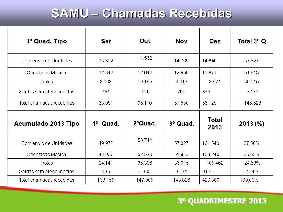SAMU – Chamadas Recebidas 3º Quad. Tipo SetOutNovDez Total 3º Q Com envio de Unidades13.802 14.562 14.7691469457.827 Orientação Médica12.34212.64212.9
