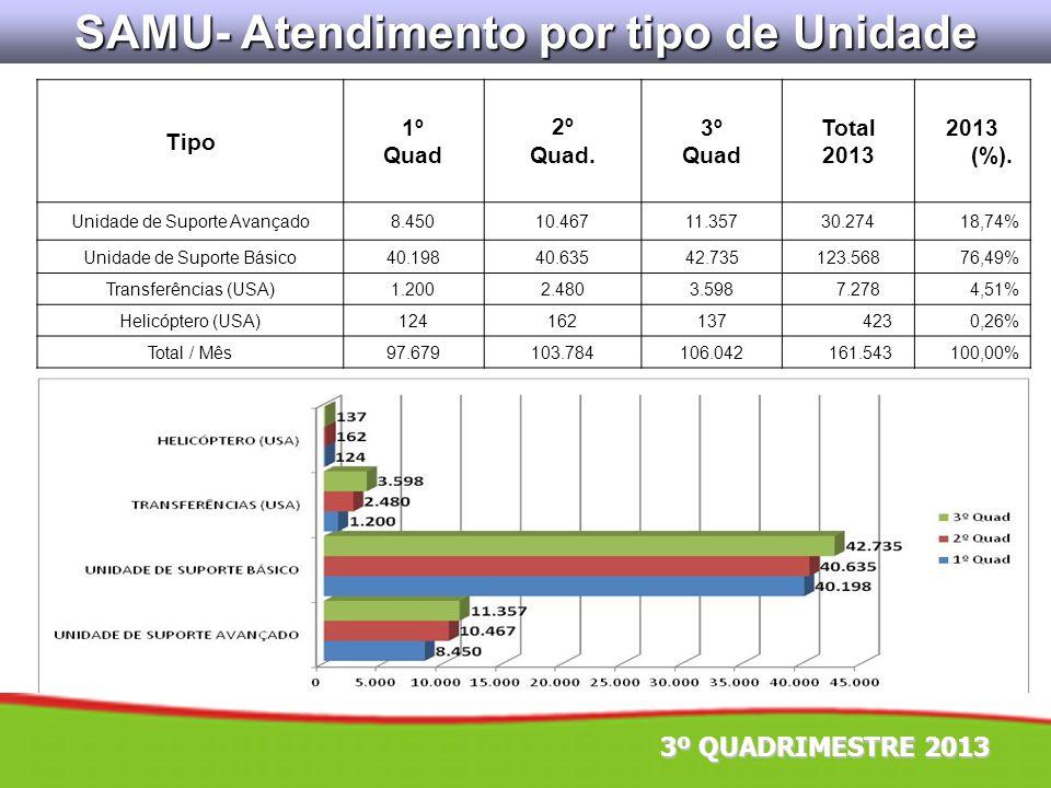 SAMU- Atendimento por tipo de Unidade Tipo 1º Quad 2º Quad. 3º Quad Total 2013 2013 (%). Unidade de Suporte Avançado8.45010.46711.35730.274 18,74% Uni