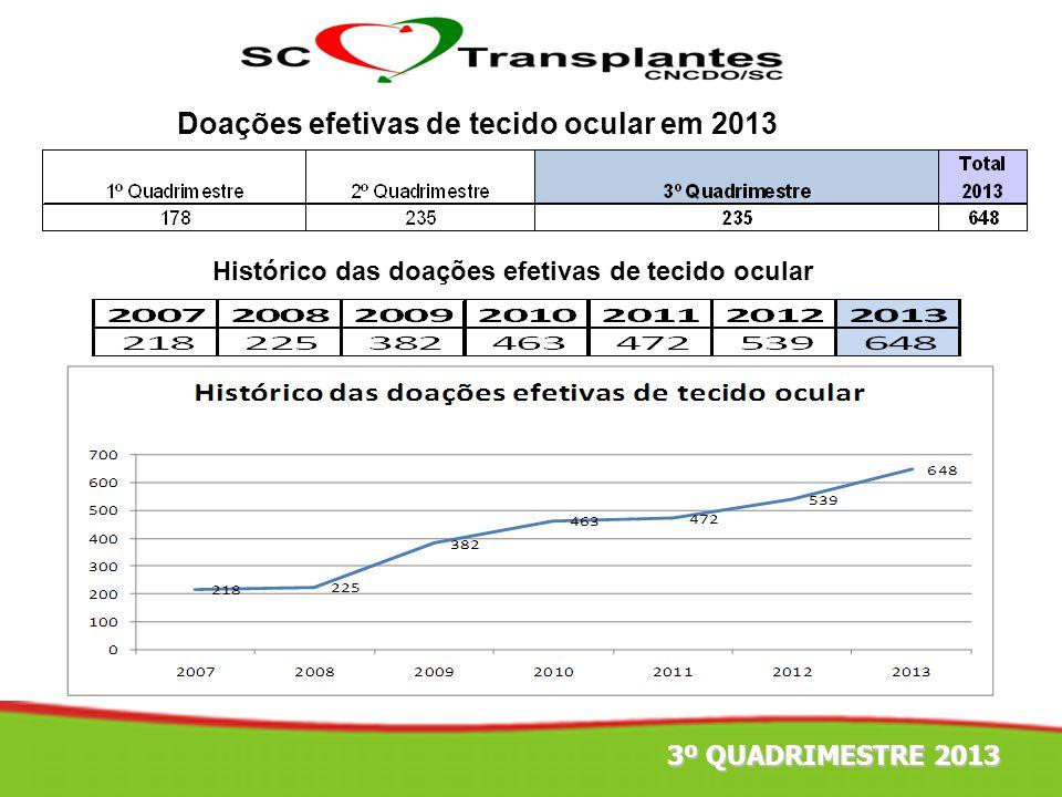 4º TRIMESTRE 2011 Doações efetivas de tecido ocular em 2013 Histórico das doações efetivas de tecido ocular 3º QUADRIMESTRE 2013