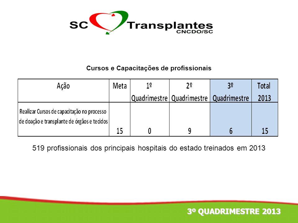 4º TRIMESTRE 2011 Cursos e Capacitações de profissionais 519 profissionais dos principais hospitais do estado treinados em 2013 3º QUADRIMESTRE 2013