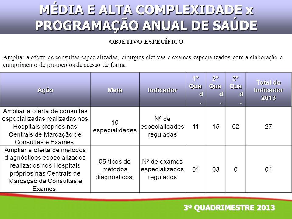 MÉDIA E ALTA COMPLEXIDADE x PROGRAMAÇÃO ANUAL DE SAÚDE AçãoMetaIndicador1º Qua d. 2º 3º Total do Indicador2013 Ampliar a oferta de consultas especiali