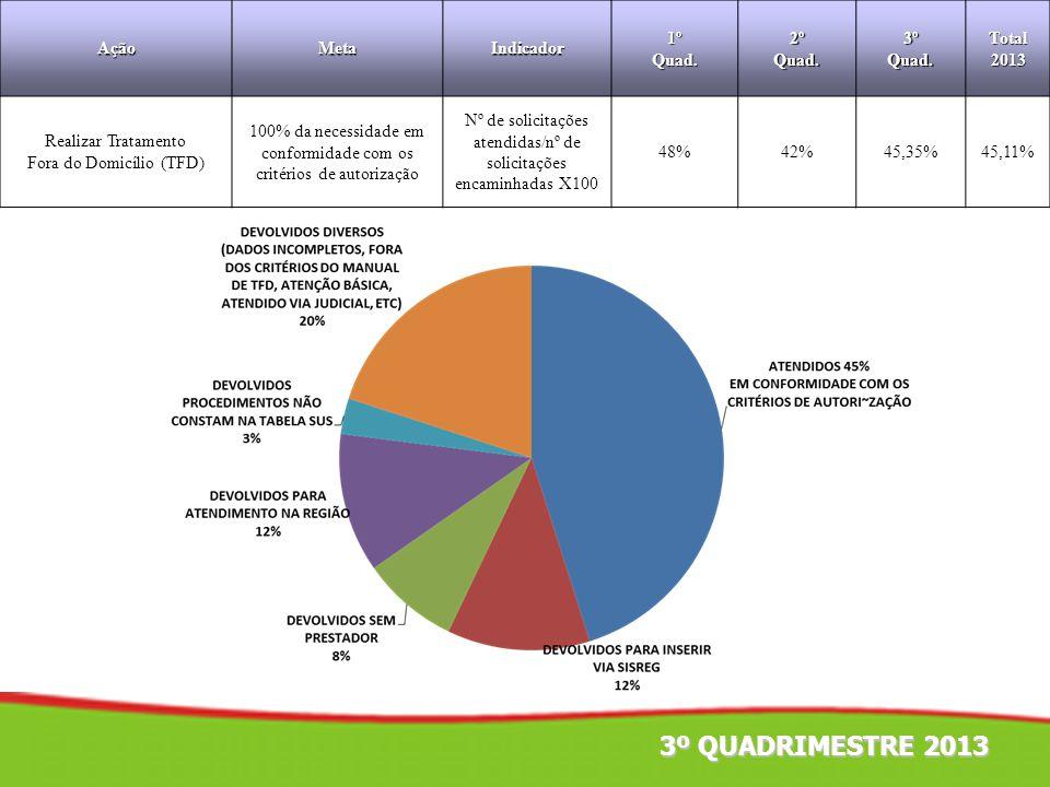 AçãoMetaIndicador1ºQuad.2ºQuad.3ºQuad.Total2013 Realizar Tratamento Fora do Domicílio (TFD) 100% da necessidade em conformidade com os critérios de au