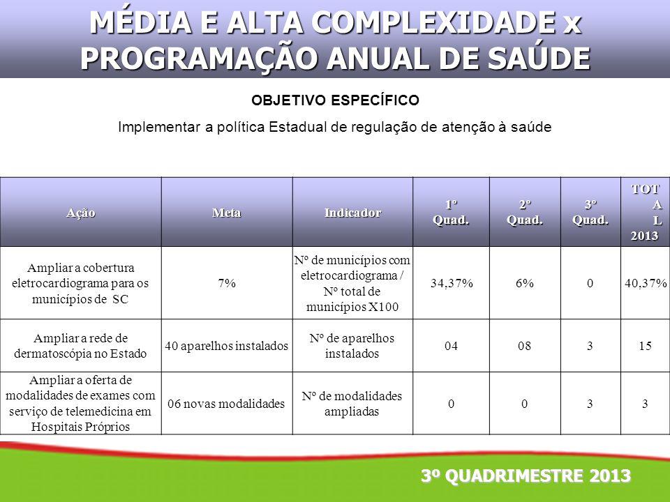 MÉDIA E ALTA COMPLEXIDADE x PROGRAMAÇÃO ANUAL DE SAÚDE AçãoMetaIndicador1ºQuad.2ºQuad.3ºQuad. TOT A L 2013 Ampliar a cobertura eletrocardiograma para