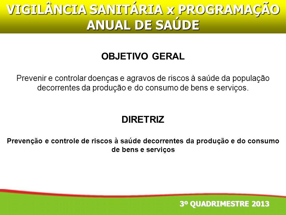 3º QUADRIMESTRE 2013 VIGILÂNCIA SANITÁRIA x PROGRAMAÇÃO ANUAL DE SAÚDE DIRETRIZ Prevenção e controle de riscos à saúde decorrentes da produção e do co
