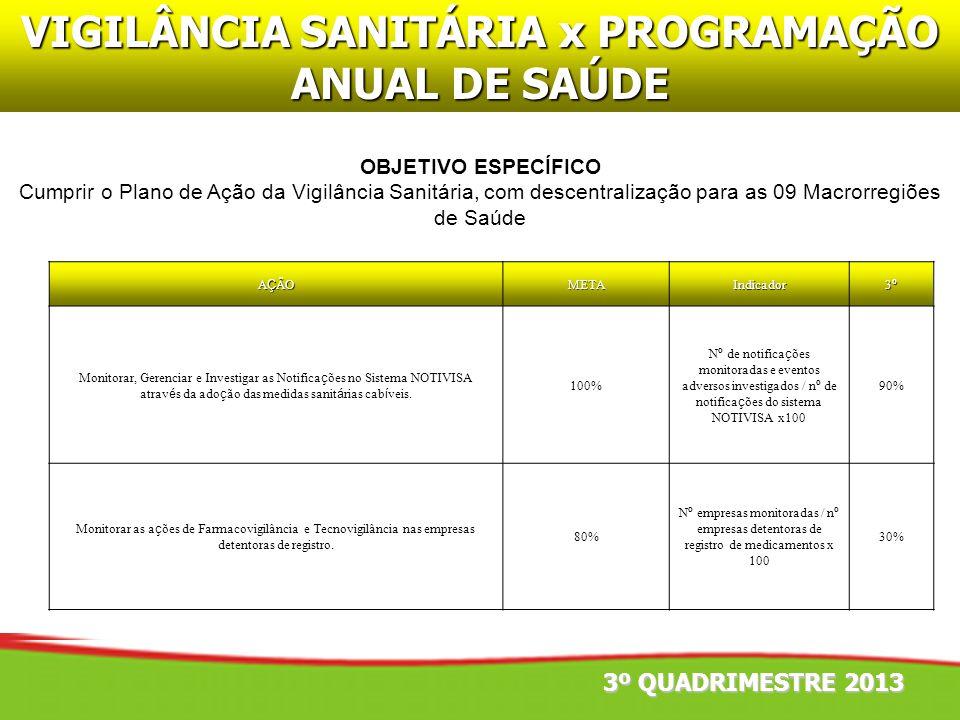 VIGILÂNCIA SANITÁRIA x PROGRAMAÇÃO ANUAL DE SAÚDE OBJETIVO ESPECÍFICO Cumprir o Plano de Ação da Vigilância Sanitária, com descentralização para as 09
