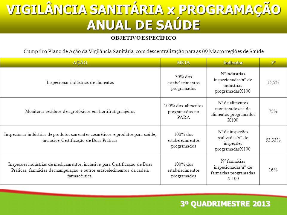 OBJETIVO ESPECÍFICO Cumprir o Plano de Ação da Vigilância Sanitária, com descentralização para as 09 Macrorregiões de Saúde 3º QUADRIMESTRE 2013 A Ç Ã