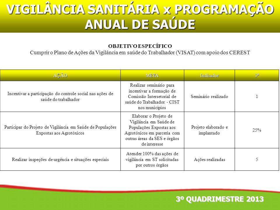 OBJETIVO ESPECÍFICO Cumprir o Plano de Ações da Vigilância em saúde do Trabalhador (VISAT) com apoio dos CEREST 3º QUADRIMESTRE 2013 VIGILÂNCIA SANITÁ