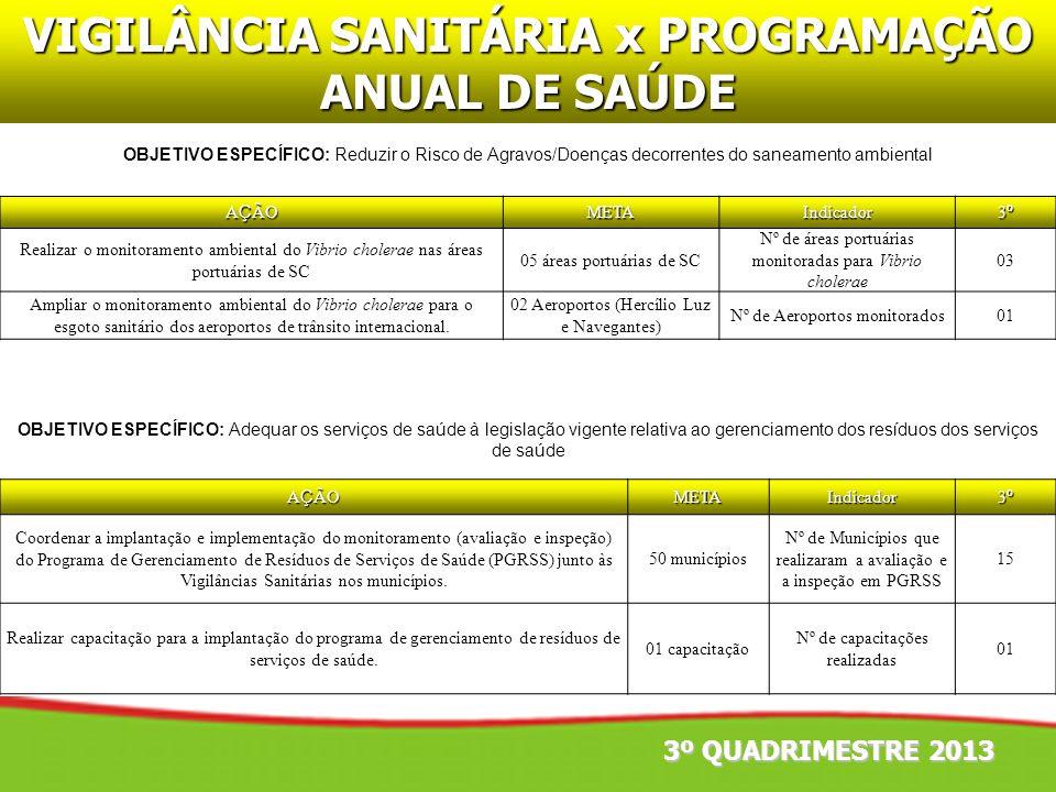 3º QUADRIMESTRE 2013 VIGILÂNCIA SANITÁRIA x PROGRAMAÇÃO ANUAL DE SAÚDE OBJETIVO ESPECÍFICO: Adequar os serviços de saúde à legislação vigente relativa
