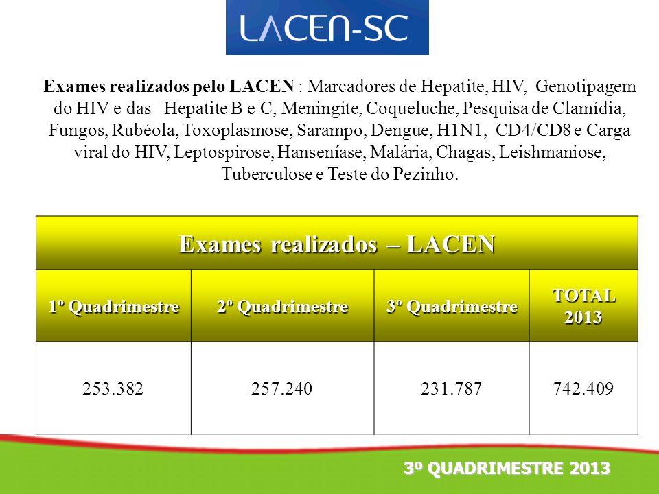 Exames realizados – LACEN 1º Quadrimestre 2º Quadrimestre 3º Quadrimestre TOTAL 2013 253.382257.240231.787742.409 Exames realizados pelo LACEN : Marca