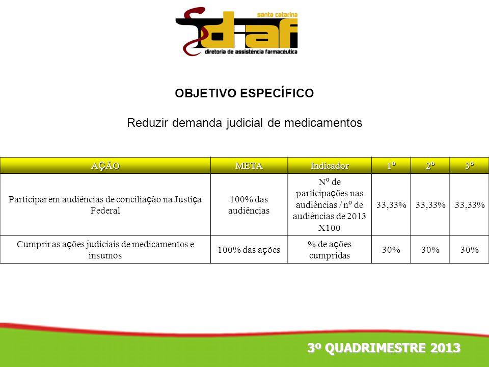OBJETIVO ESPECÍFICO Reduzir demanda judicial de medicamentos 3º QUADRIMESTRE 2013 A Ç ÃO METAIndicador 1º1º1º1º 2º2º2º2º 3º3º3º3º Participar em audiên