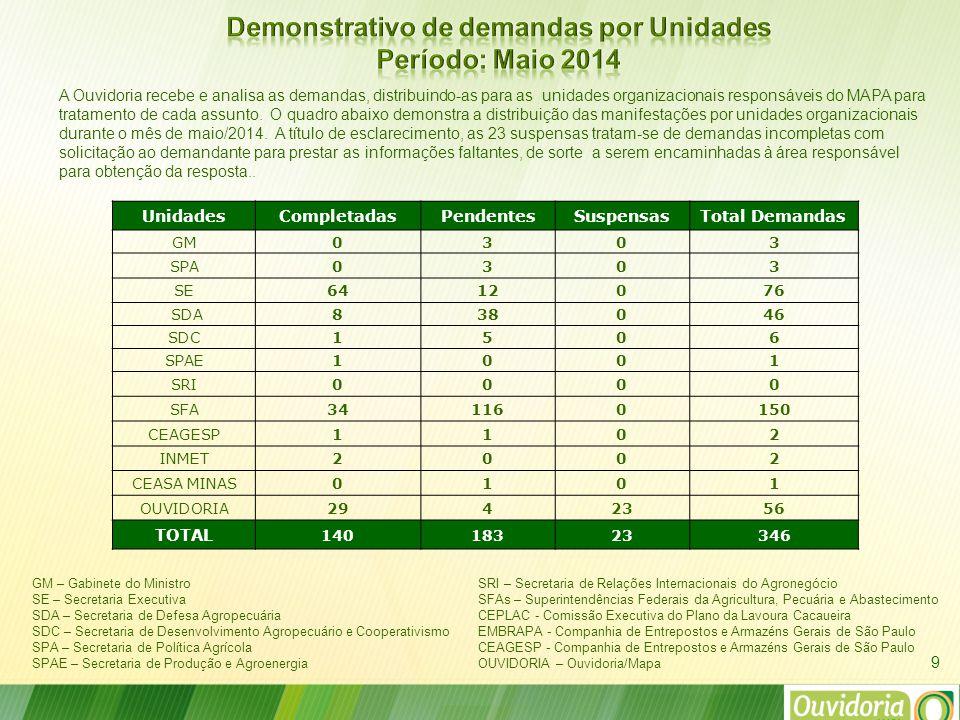 9 A Ouvidoria recebe e analisa as demandas, distribuindo-as para as unidades organizacionais responsáveis do MAPA para tratamento de cada assunto.