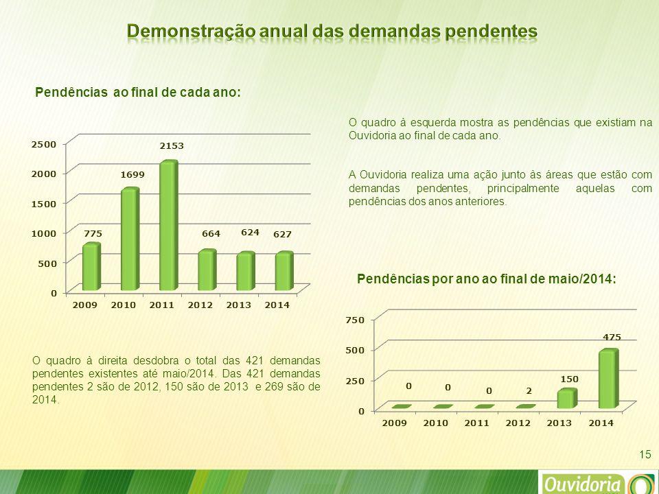 15 Pendências por ano ao final de maio/2014: Pendências ao final de cada ano: O quadro à direita desdobra o total das 421 demandas pendentes existentes até maio/2014.