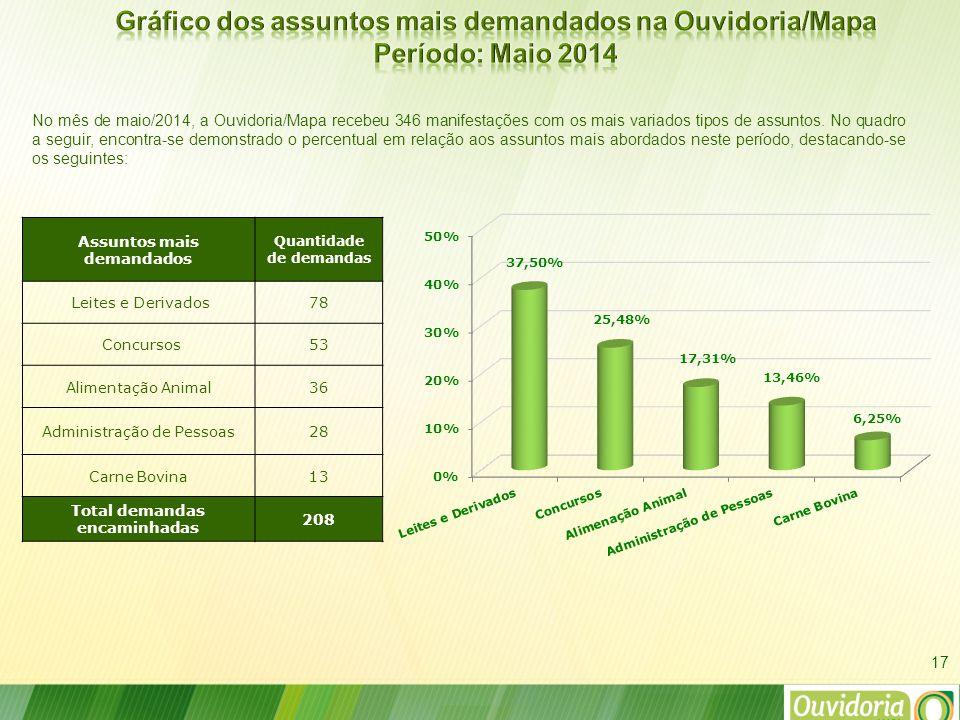 17 No mês de maio/2014, a Ouvidoria/Mapa recebeu 346 manifestações com os mais variados tipos de assuntos.