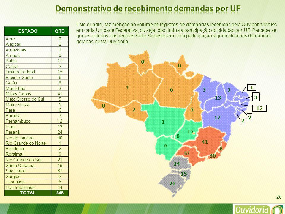 Este quadro, faz menção ao volume de registros de demandas recebidas pela Ouvidoria/MAPA em cada Unidade Federativa, ou seja, discrimina a participação do cidadão por UF.