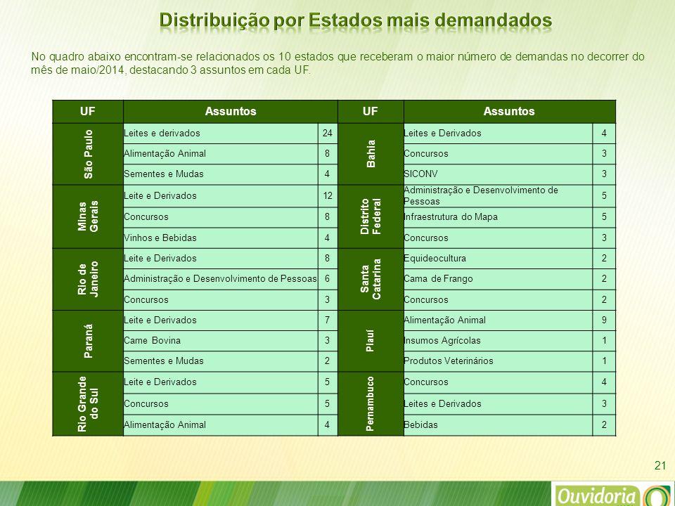 No quadro abaixo encontram-se relacionados os 10 estados que receberam o maior número de demandas no decorrer do mês de maio/2014, destacando 3 assuntos em cada UF.