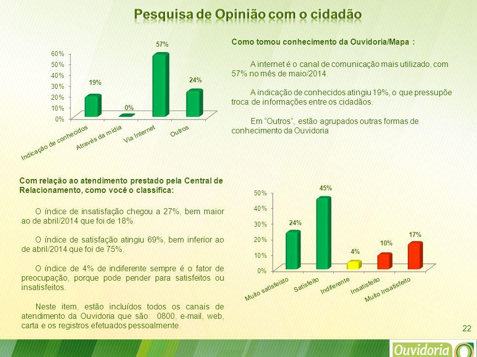 Com relação ao atendimento prestado pela Central de Relacionamento, como você o classifica: Como tomou conhecimento da Ouvidoria/Mapa : 22 O índice de insatisfação chegou a 27%, bem maior ao de abril/2014 que foi de 18%.