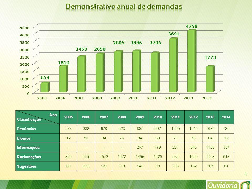 No quadro abaixo encontra-se o quantitativo de demandas pendentes por secretaria no mês de maio/2014.