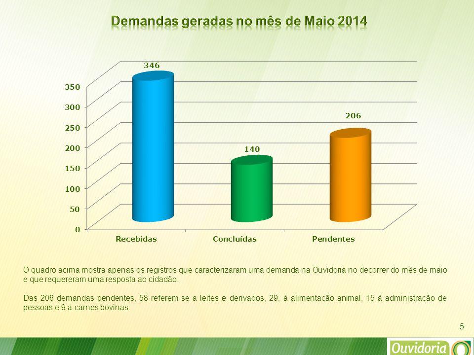 16 Situação das pendências por mês no último dia de abril/2014 Situação atual das pendências por mês, atualizadas até o último dia de maio/2014