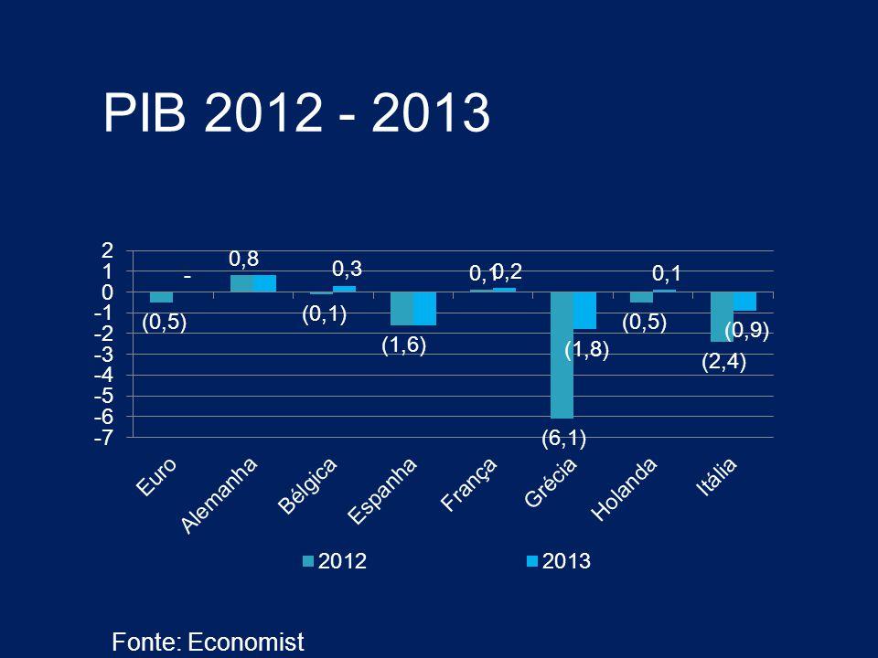 PIB 2012 - 2013 Fonte: Economist