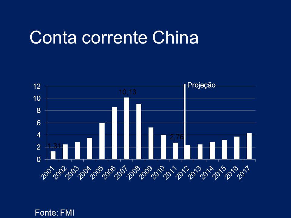 Conta corrente China Fonte: FMI Projeção