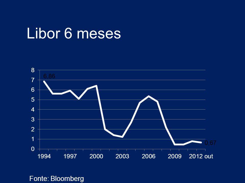 Libor 6 meses Fonte: Bloomberg
