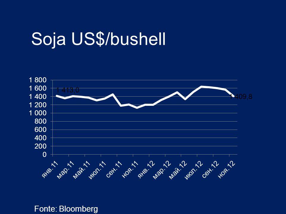 Soja US$/bushell Fonte: Bloomberg