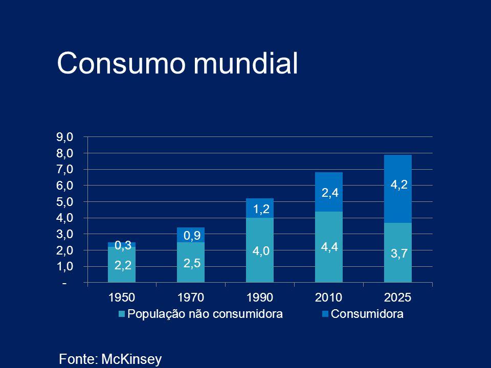 Consumo mundial Fonte: McKinsey