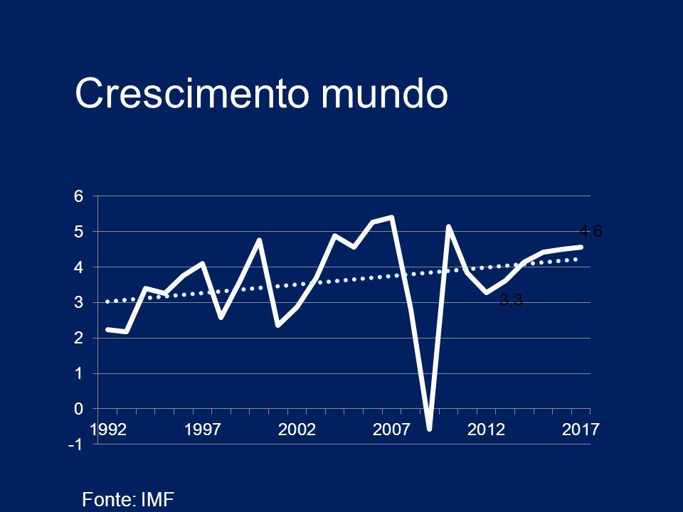 Crescimento mundo Fonte: IMF