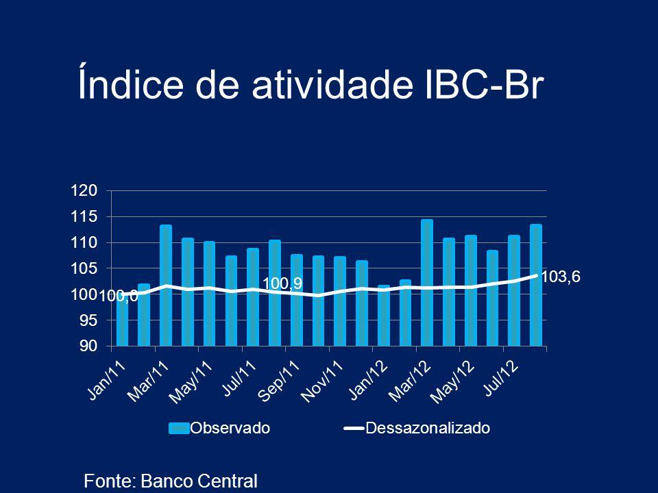 Índice de atividade IBC-Br Fonte: Banco Central